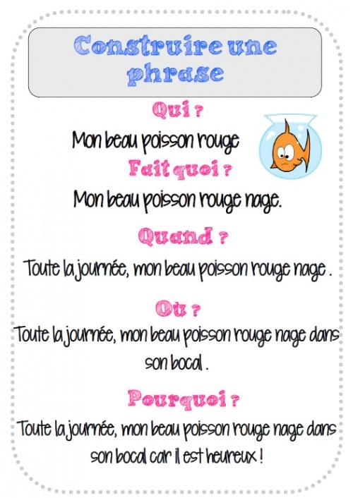 Affiches étapes pour écrire une phrase.