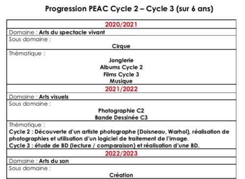 Progression PEAC sur 6 ans