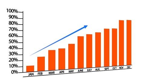 Peut-on Espérer la Croissance ?