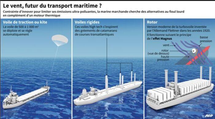 Plus polluante que l'avion, la marine marchande