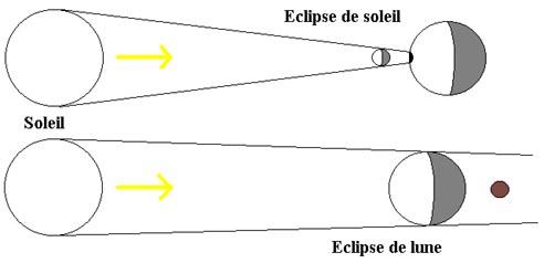 http://pignolos.pagesperso-orange.fr/Images/eclipses2.jpg