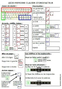 aide mémoire clavier