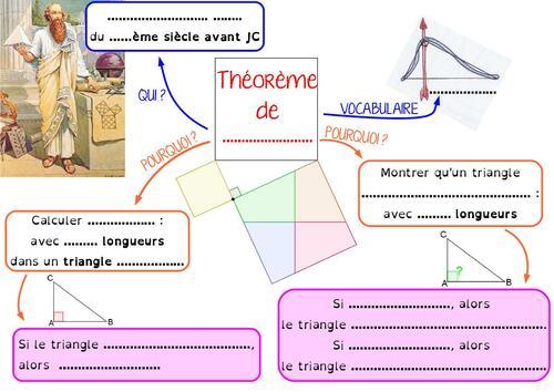 Carte mentale : le Théorème de Pythagore, en 4ème