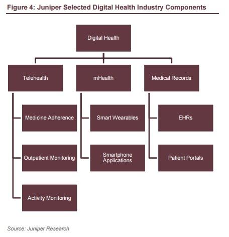 Etude Juniper research les différents segments du marché de la m-health m-santé