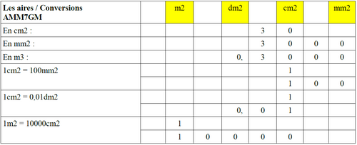 Les aires : Conversions (AMM7GM)