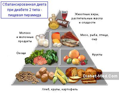 Какие фрукты можно кушать при диабете второго типа