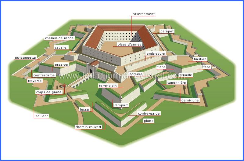 Type de fortifications à la Vauban