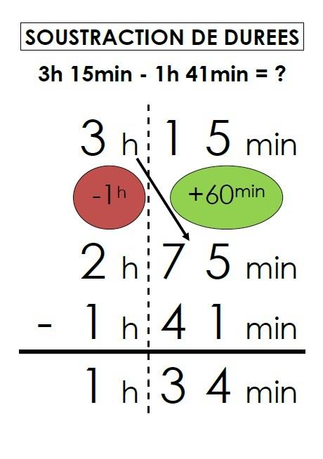 Mathématiques : Mesures de durées