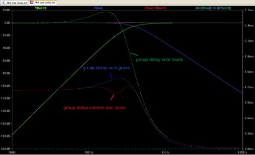 modèle de filtrage pour compression