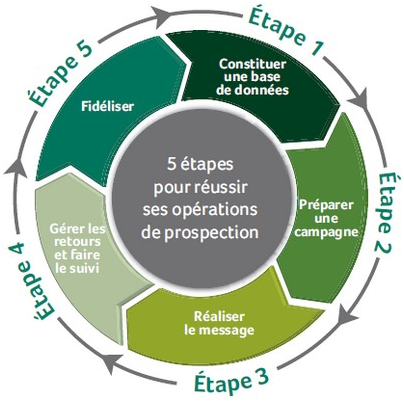 Réussir sa prospection en 5 étapes