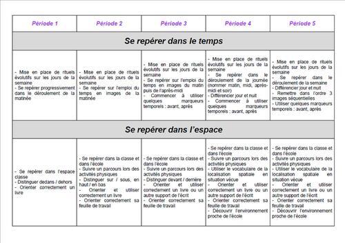 Programmation annuelle PS - nouveaux programmes 2015