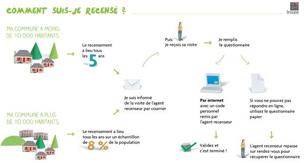 Le recensement, en ligne ou sur documents papier