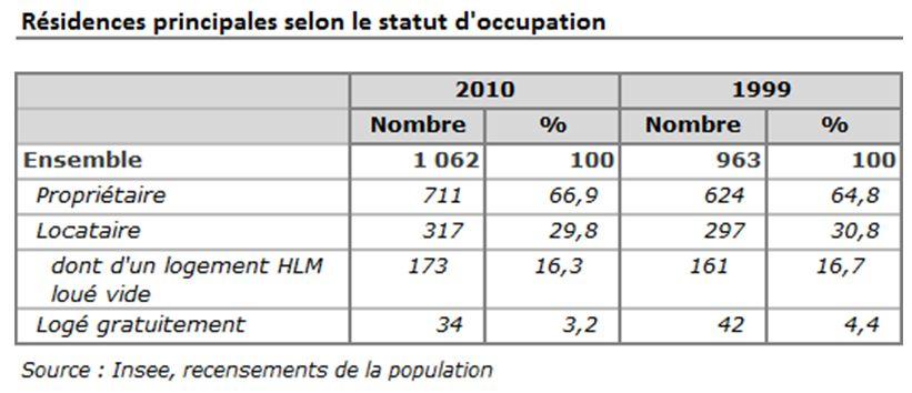 De nombreux logements à occuper à Nouan-le-Fuzelier