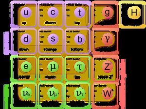 Les 17 particules du modèle standard