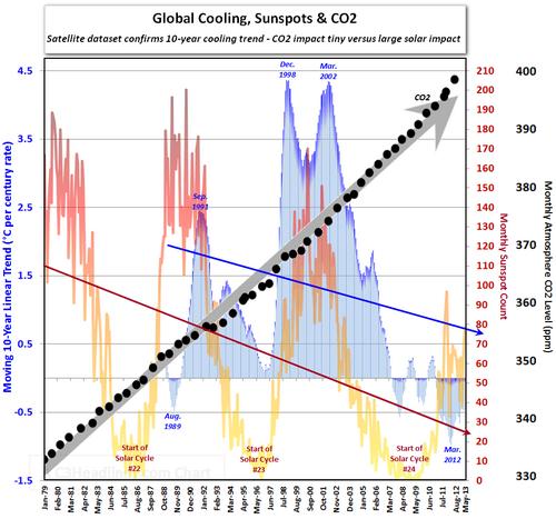 Effondrement d'un mythe : Les scientifiques abandonnent la théorie du réchauffement climatique pour celle du refroidissement global