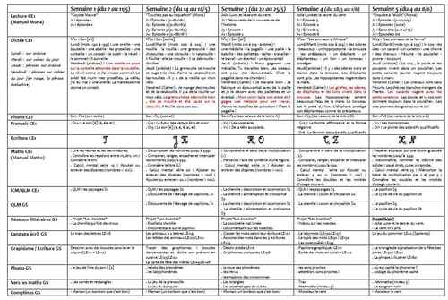 Planning détaillé de la période 5