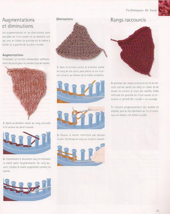 Bonnet tricotin rond: