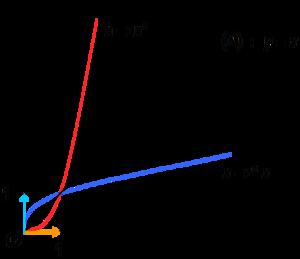 propriétés peuvent être résumées par le tableau de variations et la courbe de la fonction