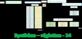 Le nombre 14 - Réglettes  -  tapis additif et multiplicatif
