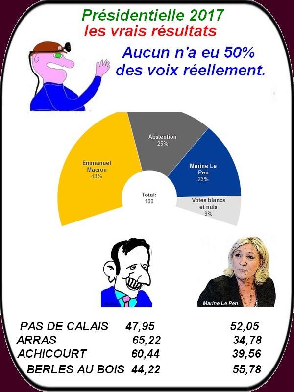 Macron n'a pas 50% des voix mais il gagne. C'est maintenant que ca se corse.