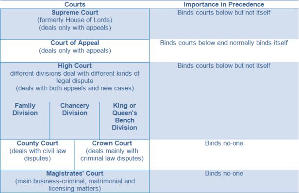 Hiérarchie des juridictions