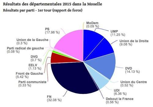 Entre les deux tours des élections départementales 2015