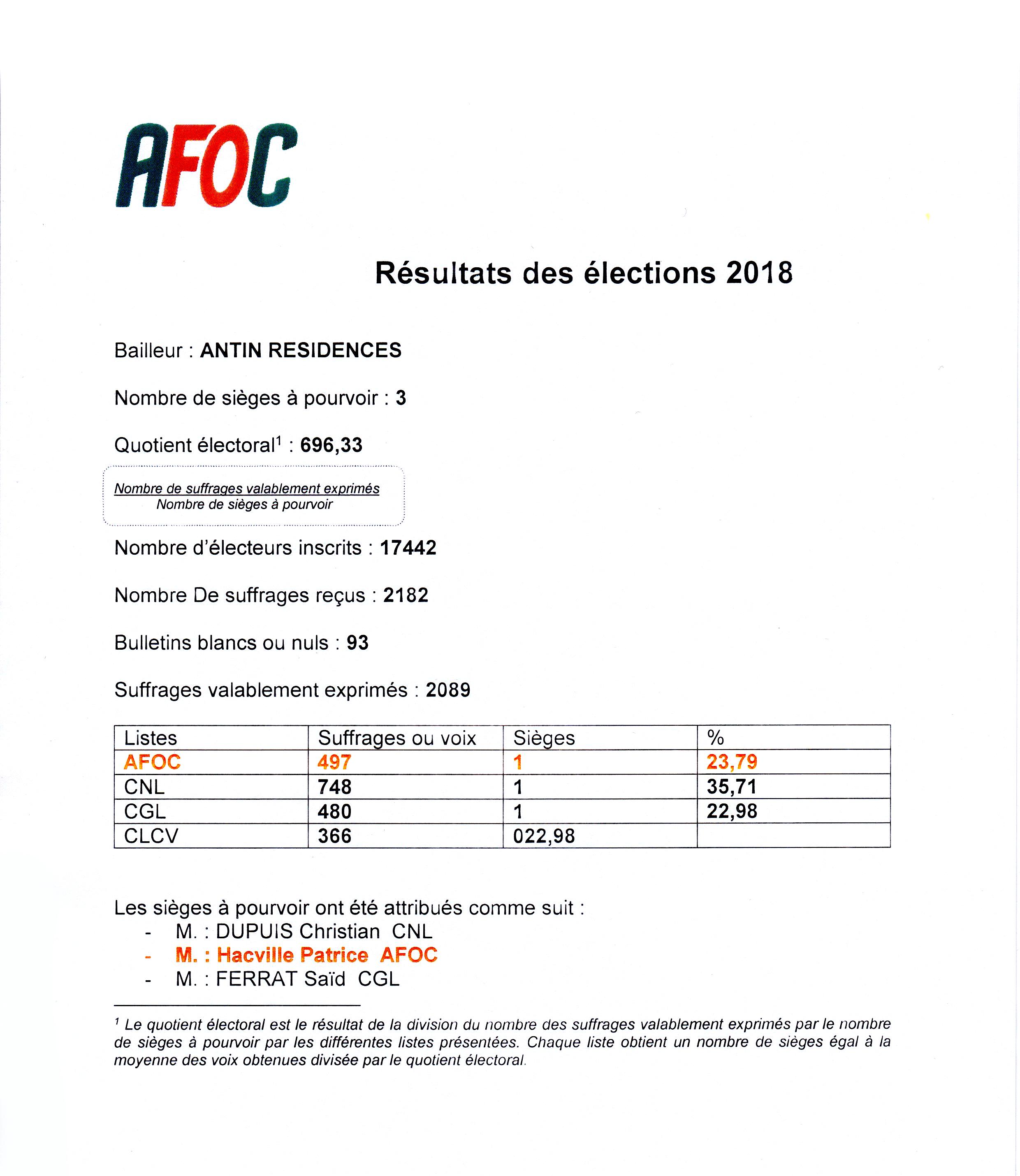 Resultats Des Elections Des Administrateurs Locataires Chez Antin