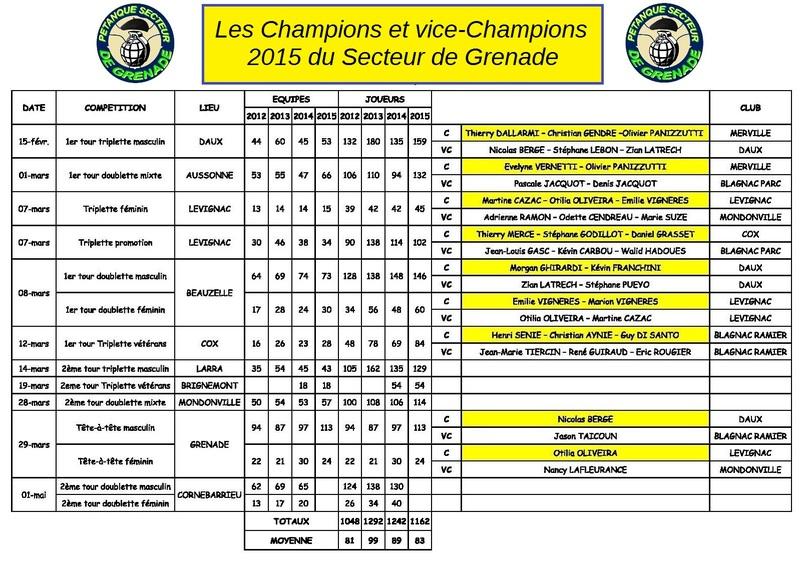 CONCOURS - REPAS DES PRÉSIDENTS 2015 A CADOURS