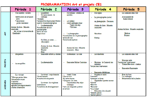 Programmations ce1 2013-2014 (4 jours semaine)