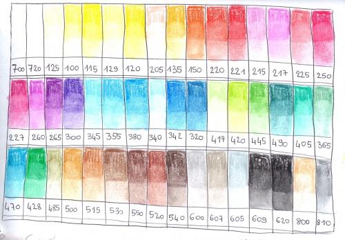 Nouvelle découverte : les pastels aquarellables