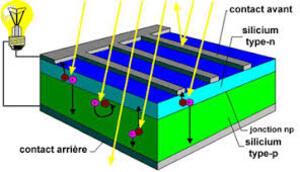 Produire l'électricité à partir de l'énergie solaire : aspects techniques.