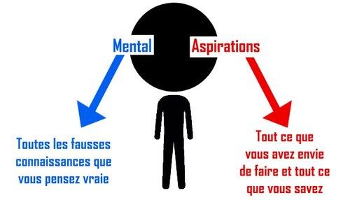 """Le fameux """"mental"""" en triathlon ? C'est quoi le mental ?"""