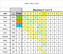 MPLA S8T2 * Résultats