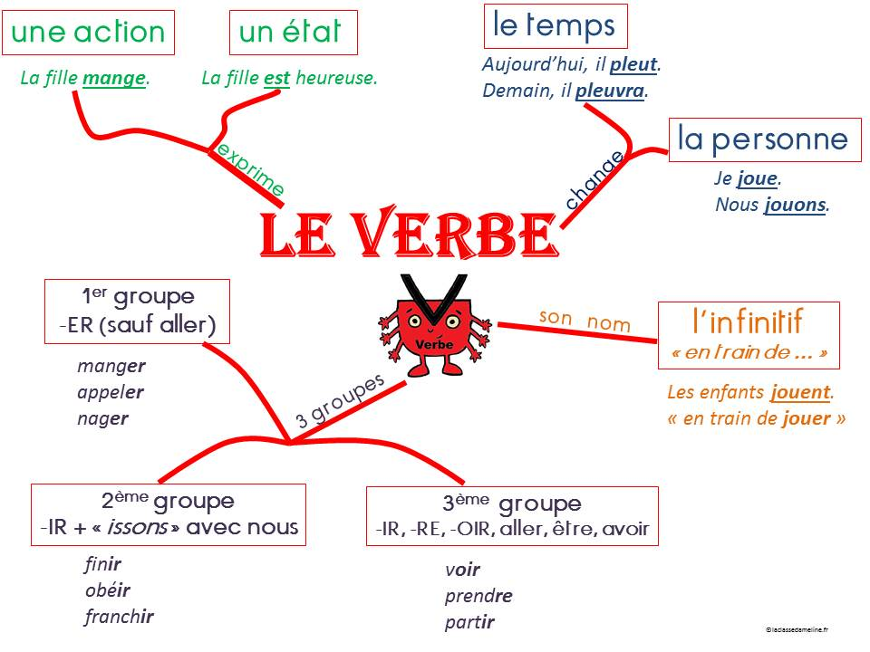 Carte heuristique verbe