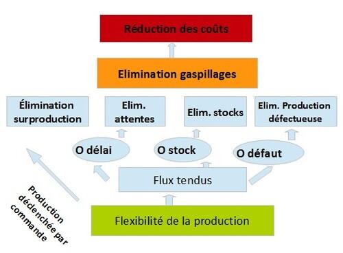 Elimination des stocks (toyotisme)