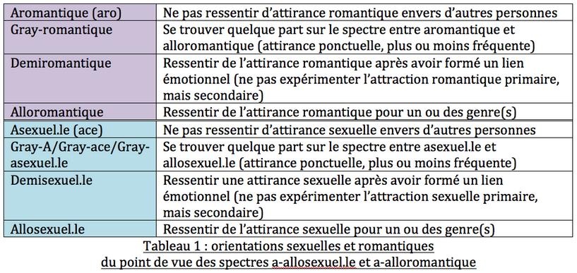 La diversité des orientations sexuelles et romantiques