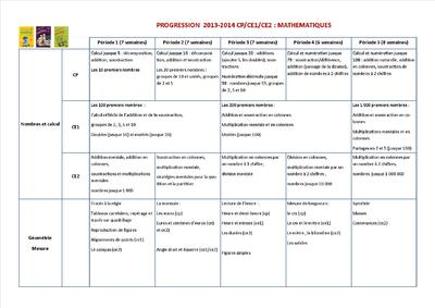 Progression 2013/2014 CP/CE1/CE2 en Mathématiques