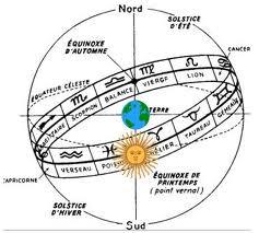 Le zodiaque en astrologie humaniste décrit la spiritualisation de la matiére
