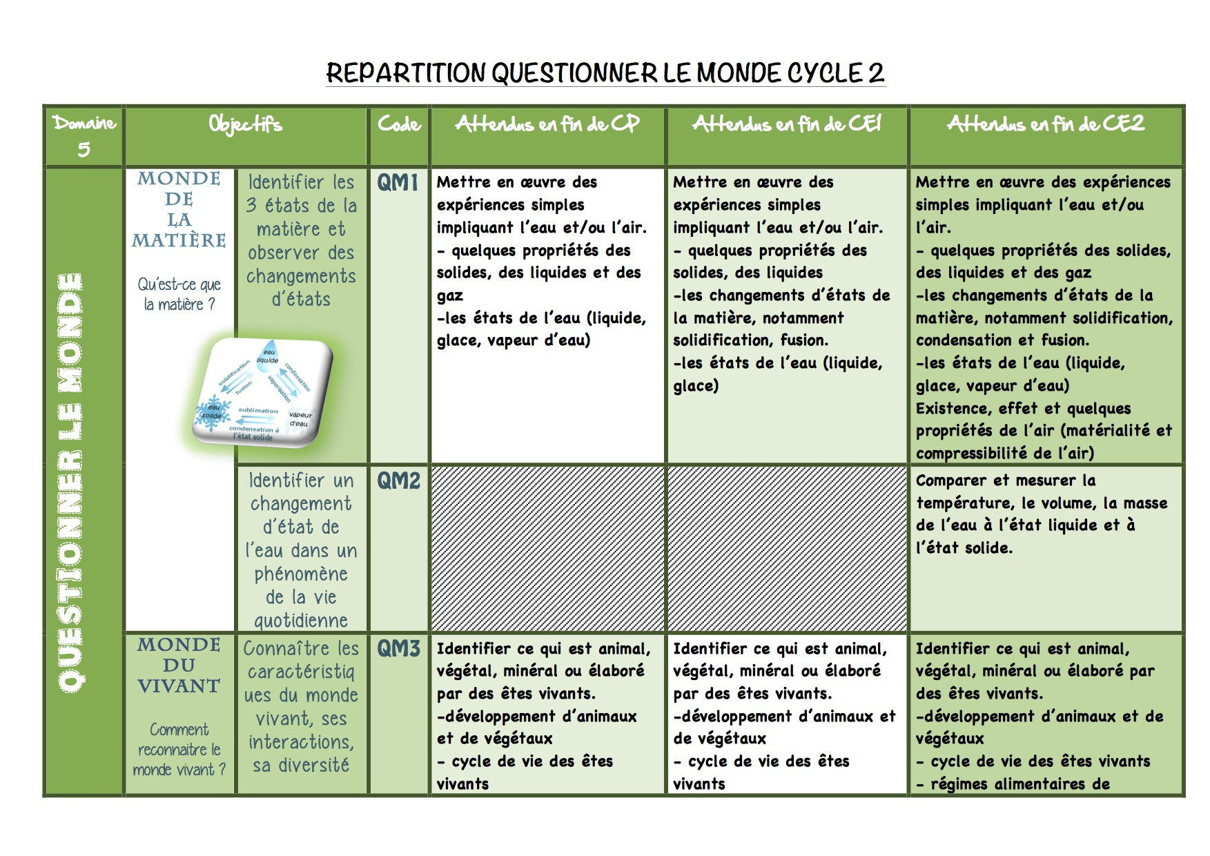 Fabulous Répartition Questionner le monde cycle 2 - La classe de Luccia ! SQ68