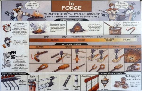 Le travail de la forge