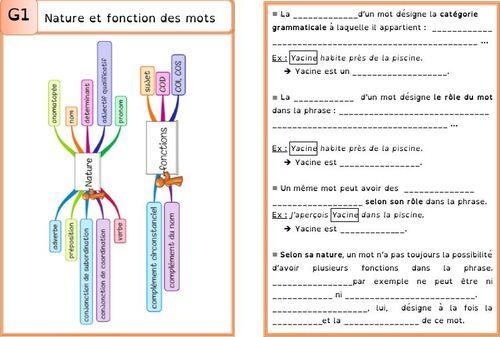 Leçon G1 nature et fonction DYS