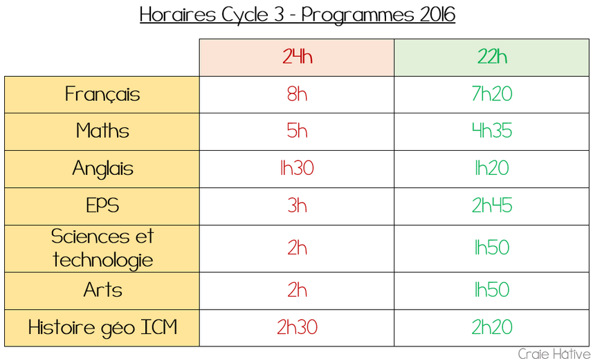 Horaires Cycle 3 programmes 2016 sur 22 heures