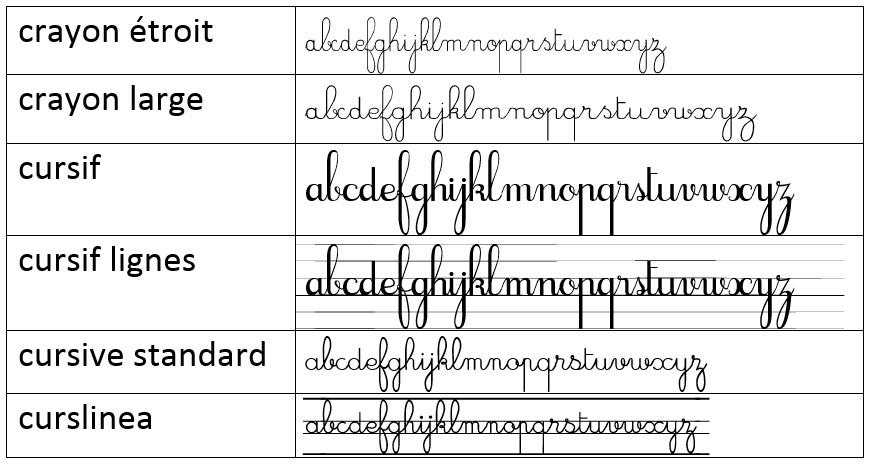 Extrêmement Des polices d'écriture pour la classe - A l'école des globetrotteuses YT62