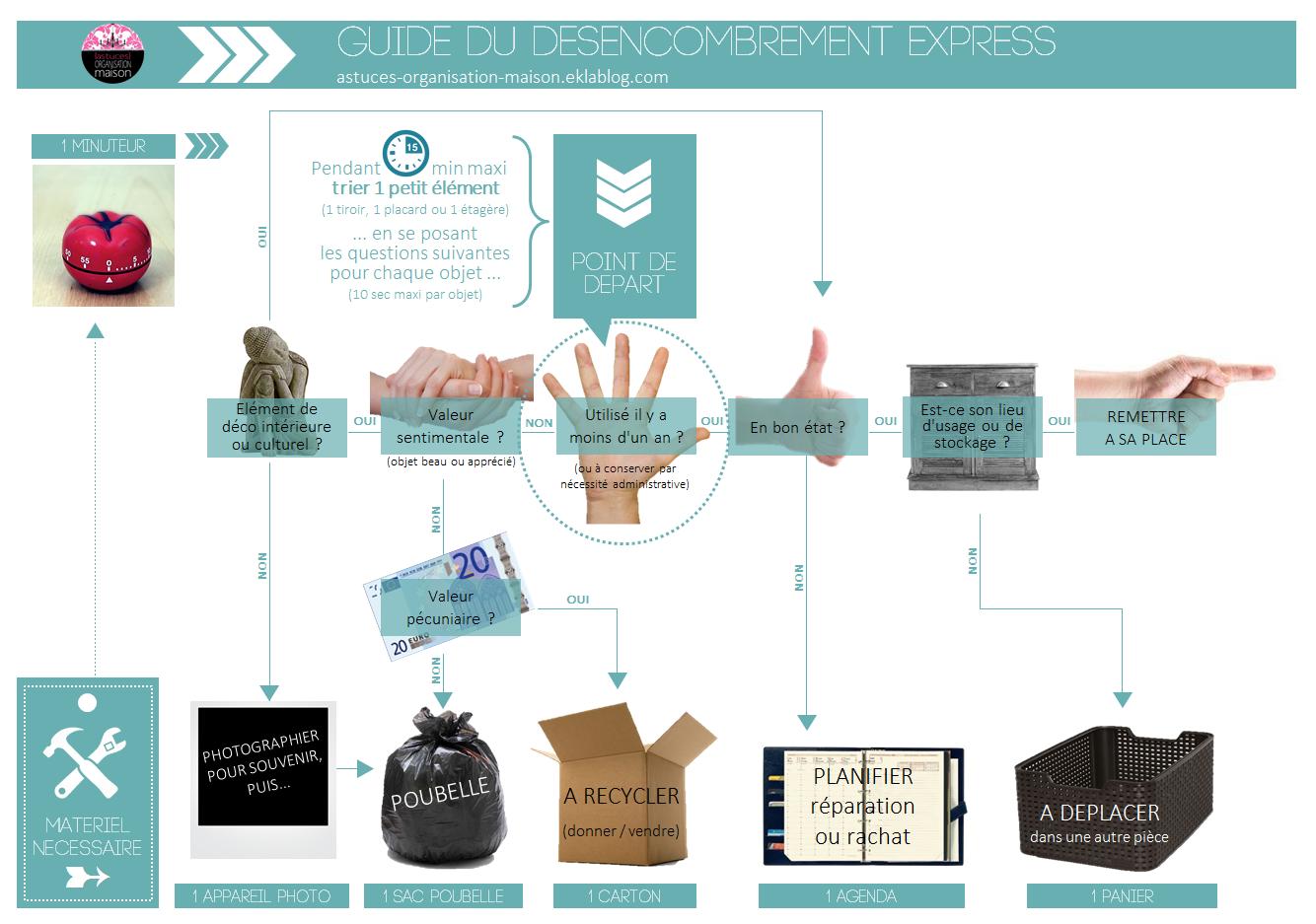 Classeur d 39 organisation domestique sur pinterest cahier - Astuces organisation maison ...