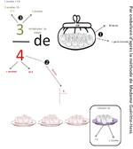 Quand fraction rime avec problèmes (v2)