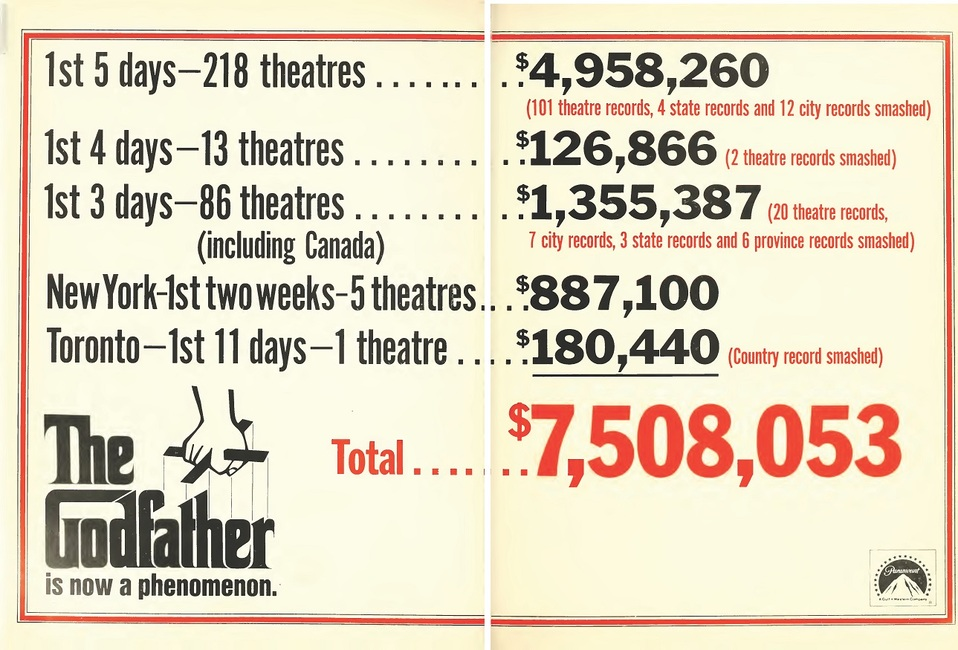 THE GODFATHER BOX OFFICE US 1972