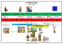 Le Moyen Age
