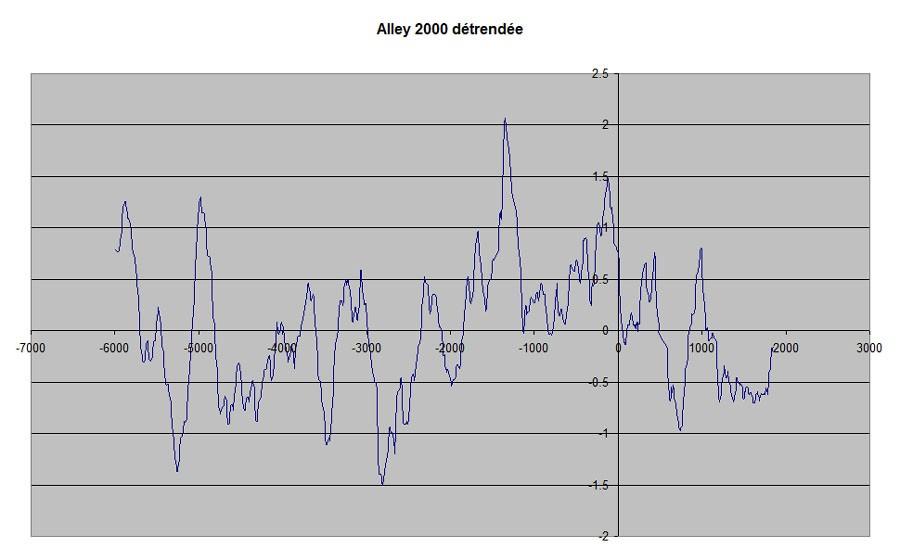 Vidéo - Réchauffement climatique grosse mite ou raelité ? (1) - Page 39 B4zJKzjqzhLT6gHbpV5uXyG1tRc