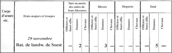 """""""L'escarmouche d'Autricourt"""" le 29 novembre 1870 et ses conséquences, un notule d'histoire de Dominique Masson"""