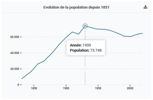 Évolution de la population de Seraing (Statbel)